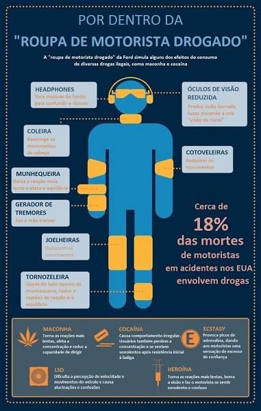 RoupaMotoristaDrogado-Info