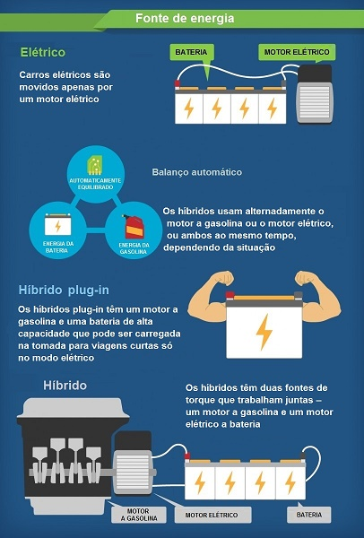 Elétricos-Infográfico-2
